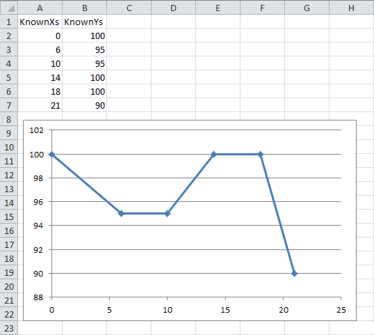how to find linear aspect of curve on excel