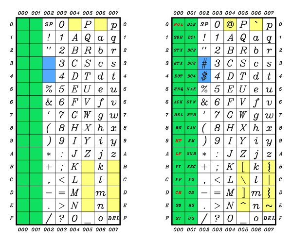 The ISO/IEC 646 Character Set and the ASCII Character Set