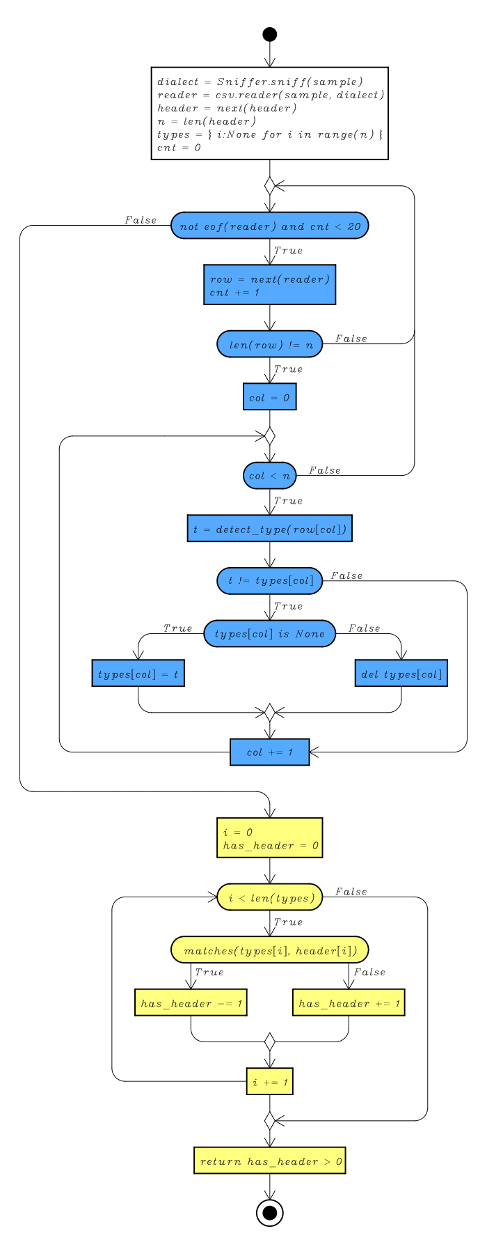 Flow Chart for the Header Detection's Algorithm