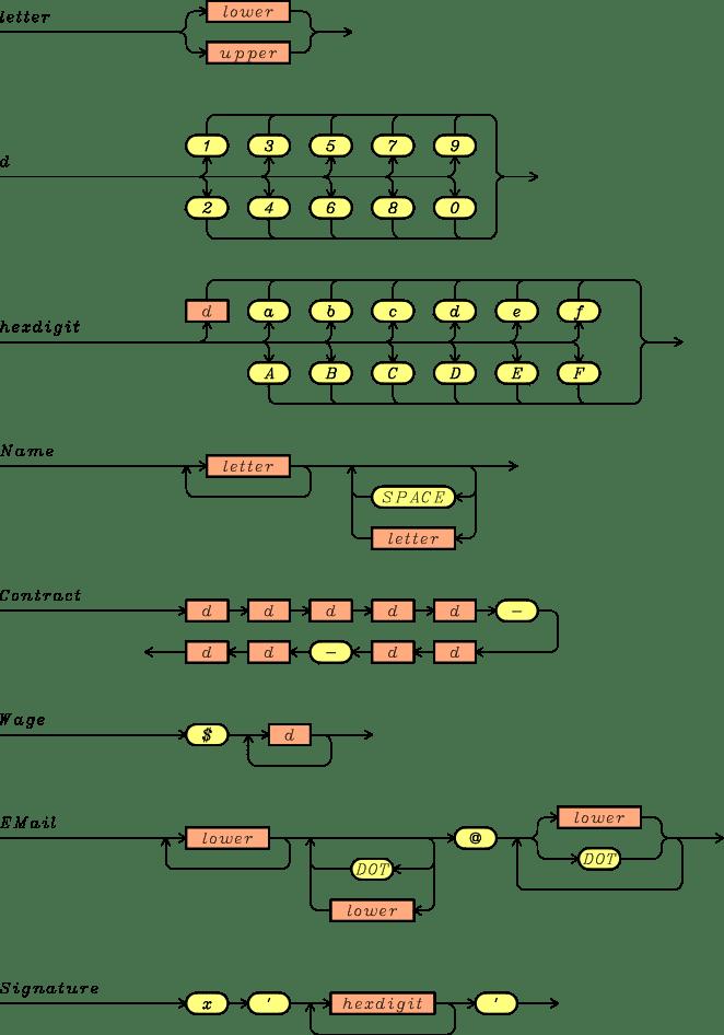 Convert CSV to SQLite Python and Export SQLite to CSV