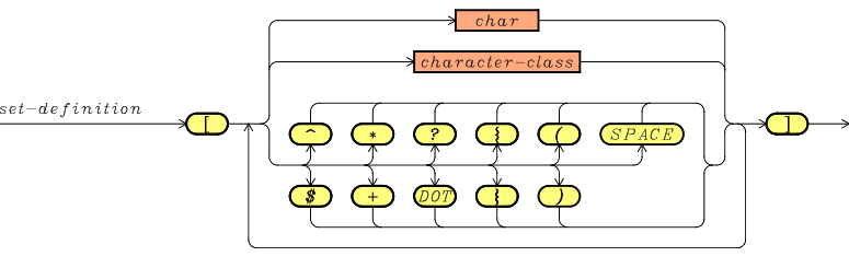 Understanding Python Regex Matching - wellsr com