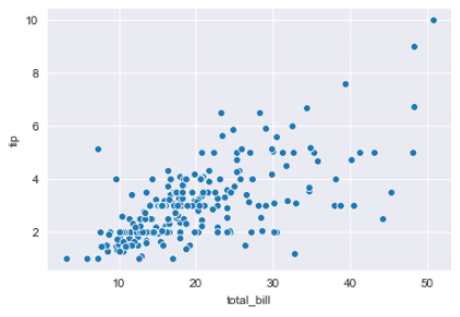 Seaborn Scatter Plot