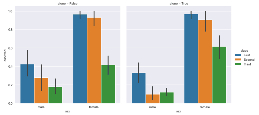 Multiple Seaborn Bar Plots Together