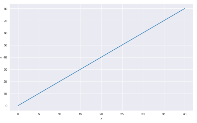 Basic Seaborn Line Plot