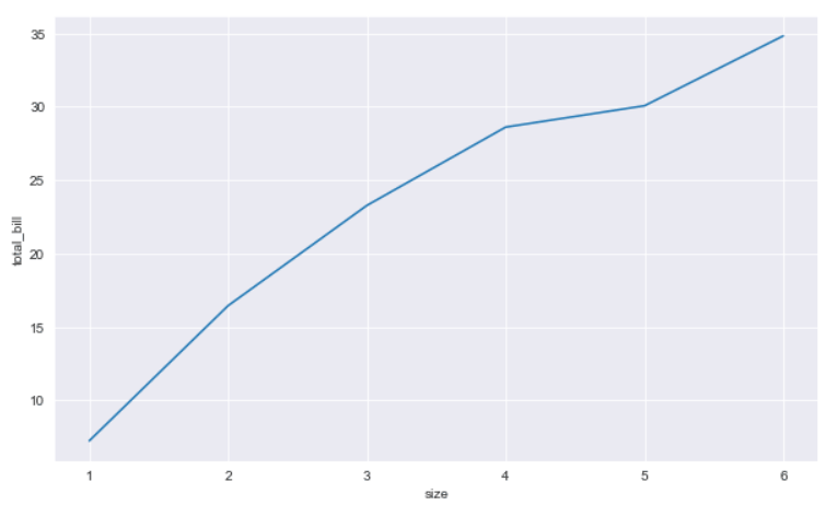 Line Plot Without CI