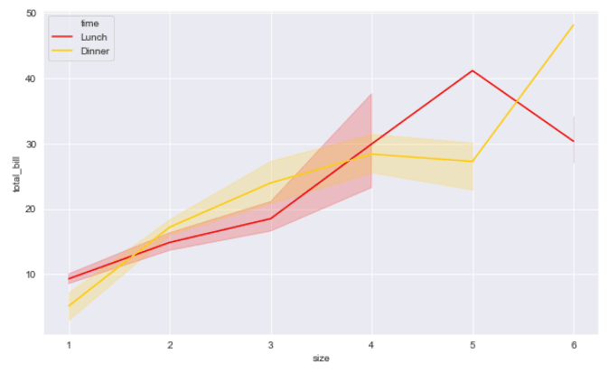 Seaborn Line Plot Remove Dashes