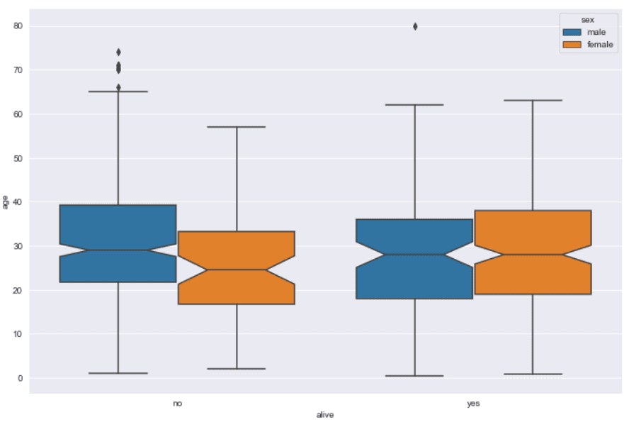 Box Plot with Confidence Interval