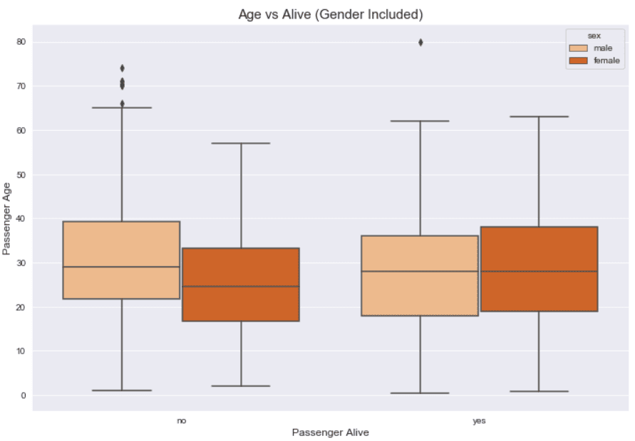 Box Plot Labels and Titles