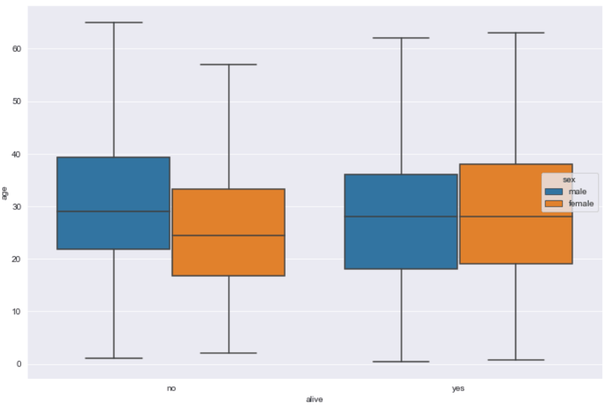 Box Plot Without Outliers