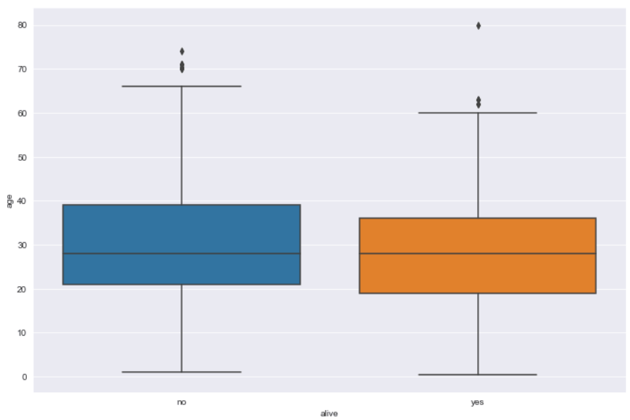 Box Plot with Categorical Data
