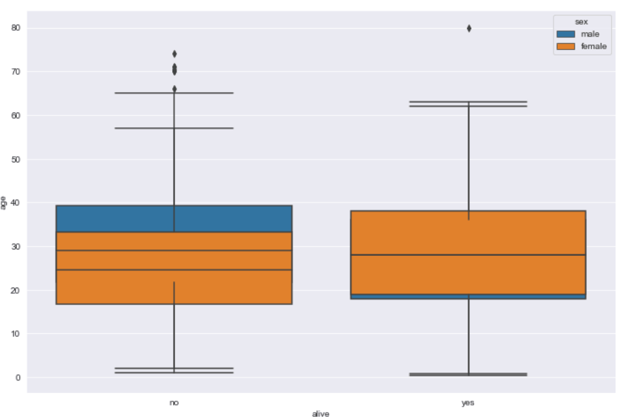 Nested Box Plots with Dodge