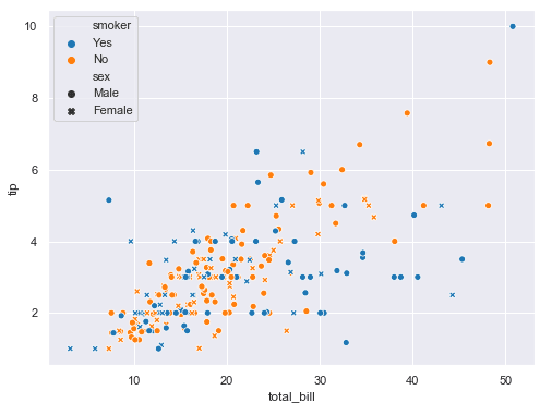 Seaborn scatter plot style change