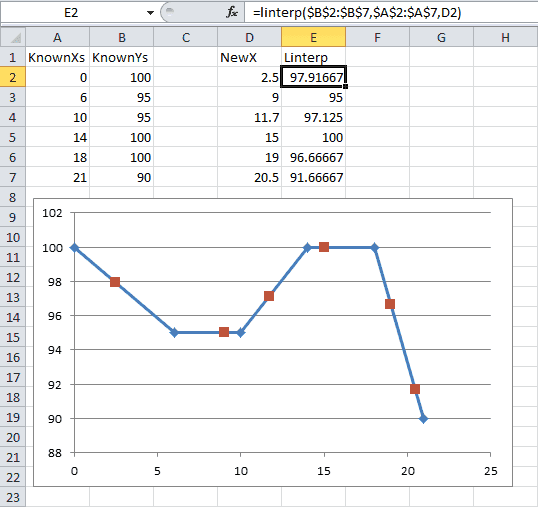 Excel Linear Interpolation