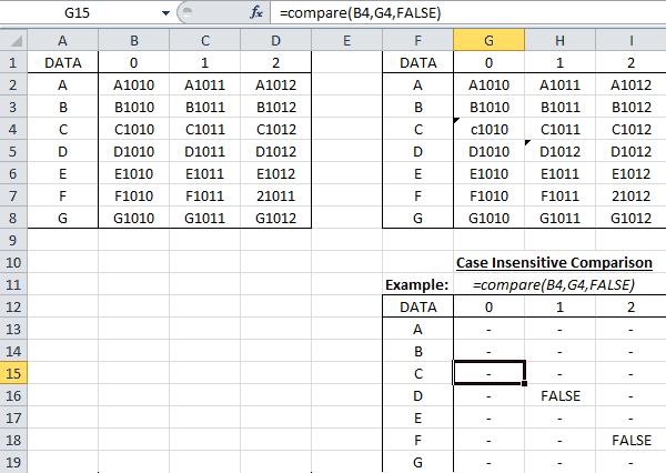 Compare Cells with this Excel VBA Function - wellsr com