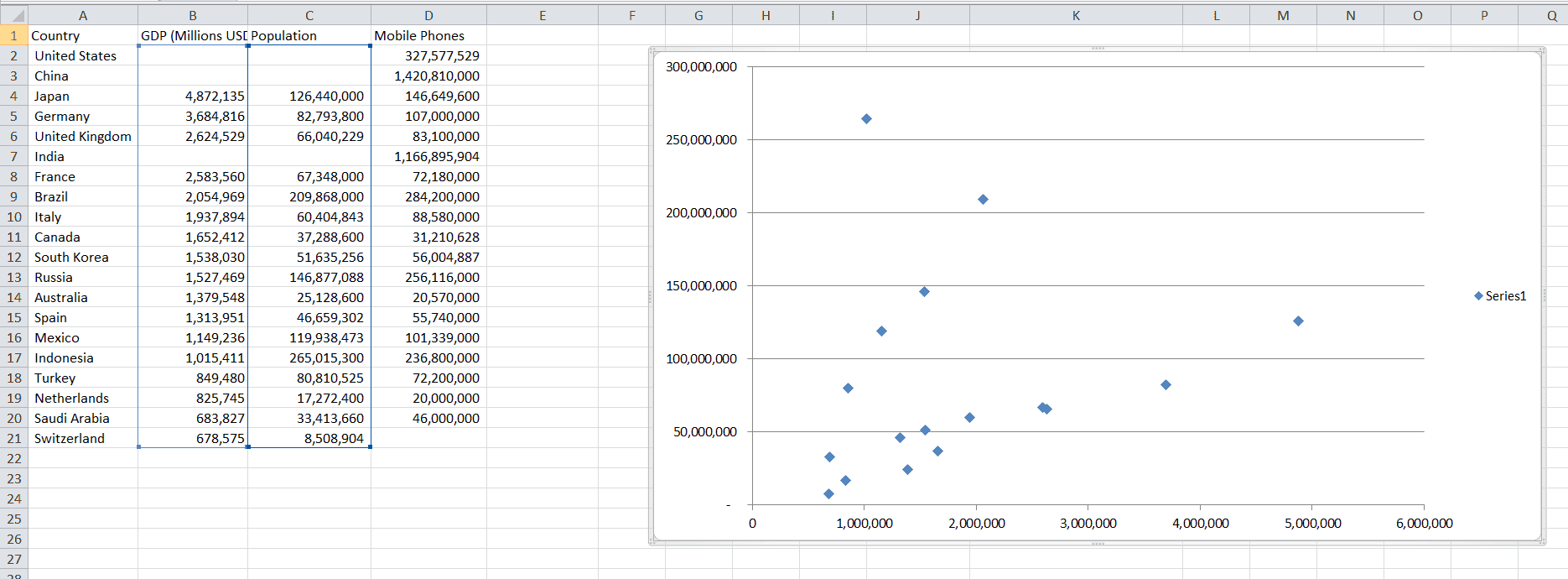 Data and Chart without outliers