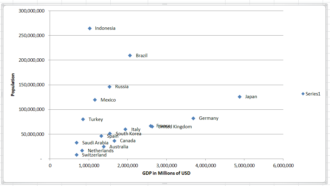 Chart with Countries as Data Point Labels