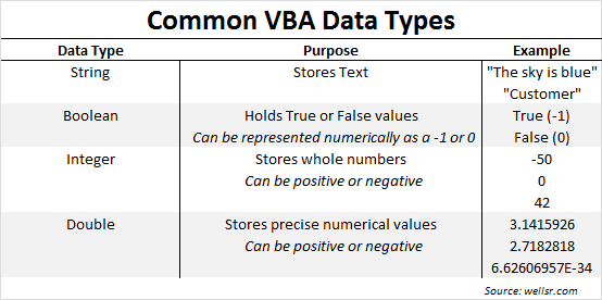 Most Common VBA Data Types